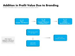 Addition In Profit Value Due To Branding