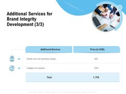 Additional Services For Brand Integrity Development Ppt Powerpoint Presentation Outline
