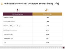 Additional Services For Corporate Event Filming Content Ppt File Display