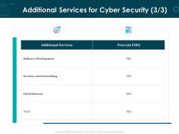 Additional Services For Cyber Security Cloud Ppt Powerpoint Presentation Gallery