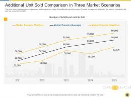 Additional Unit Sold Comparison In Three Market Scenarios Downturn In An Automobile Company