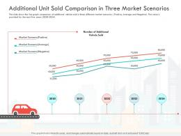 Additional Unit Sold Comparison In Three Market Scenarios Vehicle Sold Ppt Pictures Show