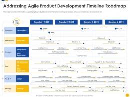 Addressing Agile Product Development Timeline Roadmap Software Project Cost Estimation IT