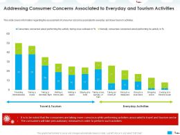 Addressing Consumer Concerns Associated To Everyday And Tourism Activities Park Ppt Powerpoint Presentation Deck