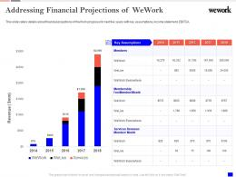 Addressing Financial Projections Of Wework Investor Funding Elevator