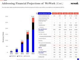 Addressing Financial Projections Wework Investor Funding Elevator