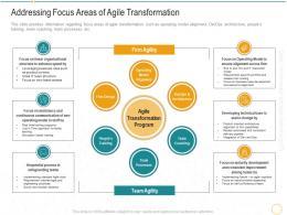 Addressing Focus Areas Of Agile Transformation Digital Transformation Agile Methodology IT