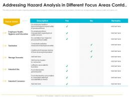 Addressing Hazard Analysis In Different Focus Areas Contd Quality Management Journey Food Processing Firm