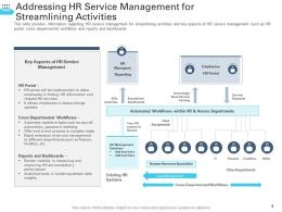 Addressing HR Service Management For Streamlining Activities Transforming Human Resource Ppt Structure