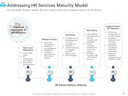 Addressing HR Services Maturity Model Transforming Human Resource Ppt Summary