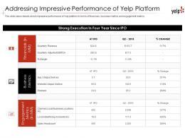 Addressing Impressive Performance Of Yelp Platform Yelp Investor Funding Elevator Pitch Deck