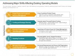 Addressing Major Shifts Affecting Existing Operating Models Digital Transformation Agile Methodology IT
