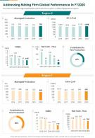 Addressing Mining Firm Global Performance In FY 2020 Presentation Report Infographic PPT PDF Document