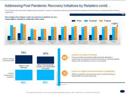 Addressing Post Pandemic Recovery Initiatives By Retailers Contd Ppt Pictures Guidelines