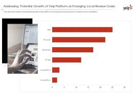 Addressing Potential Growth Yelp Investor Funding Elevator Pitch Deck
