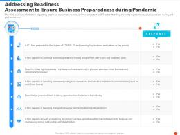 Addressing Readiness Assessment To Ensure Business Preparedness During Pandemic Ppt Formats