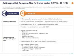 Addressing Risk Response Plan For Hotels During Covid 19 Financial Ppt Powerpoint Presentation