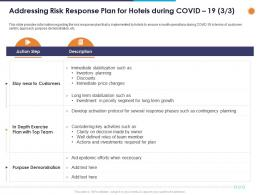 Addressing Risk Response Plan For Hotels During Covid 19 Investments Ppt Powerpoint Presentation Gallery