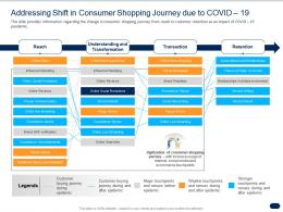 Addressing Shift In Consumer Shopping Journey Due To COVID 19 Ppt Infographics Clipart