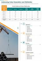 Addressing Value Generation And Distribution Presentation Report Infographic PPT PDF Document