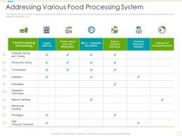 Addressing Various Food Processing System Food Safety Excellence