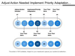 Adjust Action Needed Implement Priority Adaptation Evaluate Prioritize