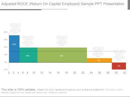 Adjusted Roce Return On Capital Employed Sample Ppt Presentation
