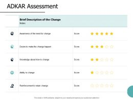 ADKAR Assessment Ability To Change Ppt Powerpoint Presentation File Background Images