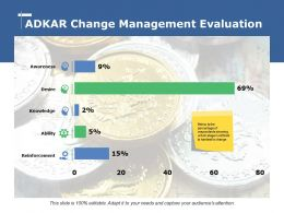 Adkar Change Management Evaluation Awareness Desire Knowledge Ability Reinforcement