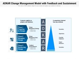 ADKAR Change Management Model With Feedback And Sustainment