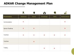 Adkar Change Management Plan Ability Ppt Powerpoint Presentation Portfolio