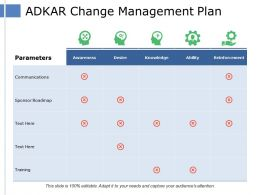 Adkar Change Management Plan Communications Sponsor Roadmap Awareness Desire