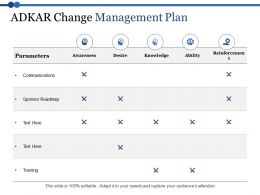 Adkar Change Management Plan Parameters Awareness Desire Ppt Model