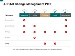Adkar Change Management Plan Ppt Styles Skills