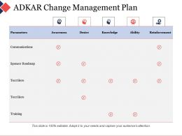 Adkar Change Management Plan Ppt Visual Aids Background Images