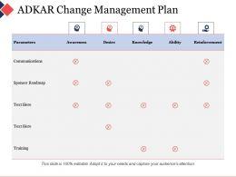 Adkar Change Management Plan Ppt Visual Aids Background Images
