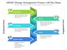ADKAR Change Management Process With Key Steps