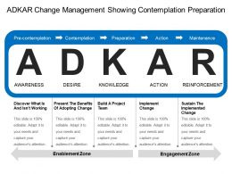 Adkar Change Management Showing Contemplation Preparation