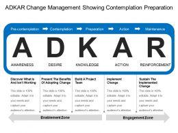 adkar_change_management_showing_contemplation_preparation_Slide01