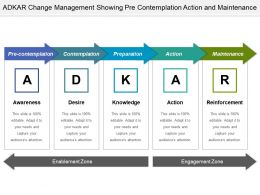 Adkar Change Management Showing Pre Contemplation Action And Maintenance