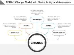 Adkar Change Model With Desire Ability And Awareness