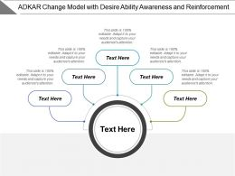 Adkar Change Model With Desire Ability Awareness And Reinforcement