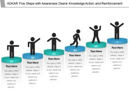 Adkar Five Steps With Awareness Desire Knowledge Action And Reinforcement