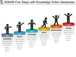 Adkar Five Steps With Knowledge Action Awareness