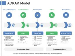 Adkar Model Awareness Desire Knowledge Action Reinforcement Preparation Maintenance