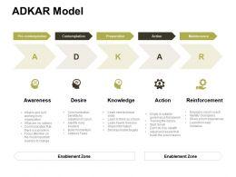Adkar Model Contemplation Ppt Powerpoint Presentation File Design Ideas