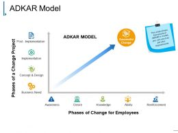 Adkar Model Example Ppt Presentation