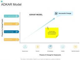 ADKAR Model Organizational Change Strategic Plan Ppt Sample