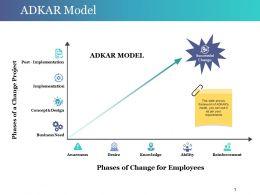 Adkar Model Powerpoint Templates