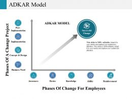 Adkar Model Ppt File Slides